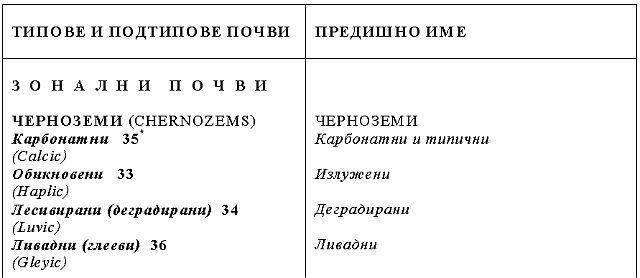 Taksonomichen Spisk Na Pochvite V Blgariya Spored Svetovnata